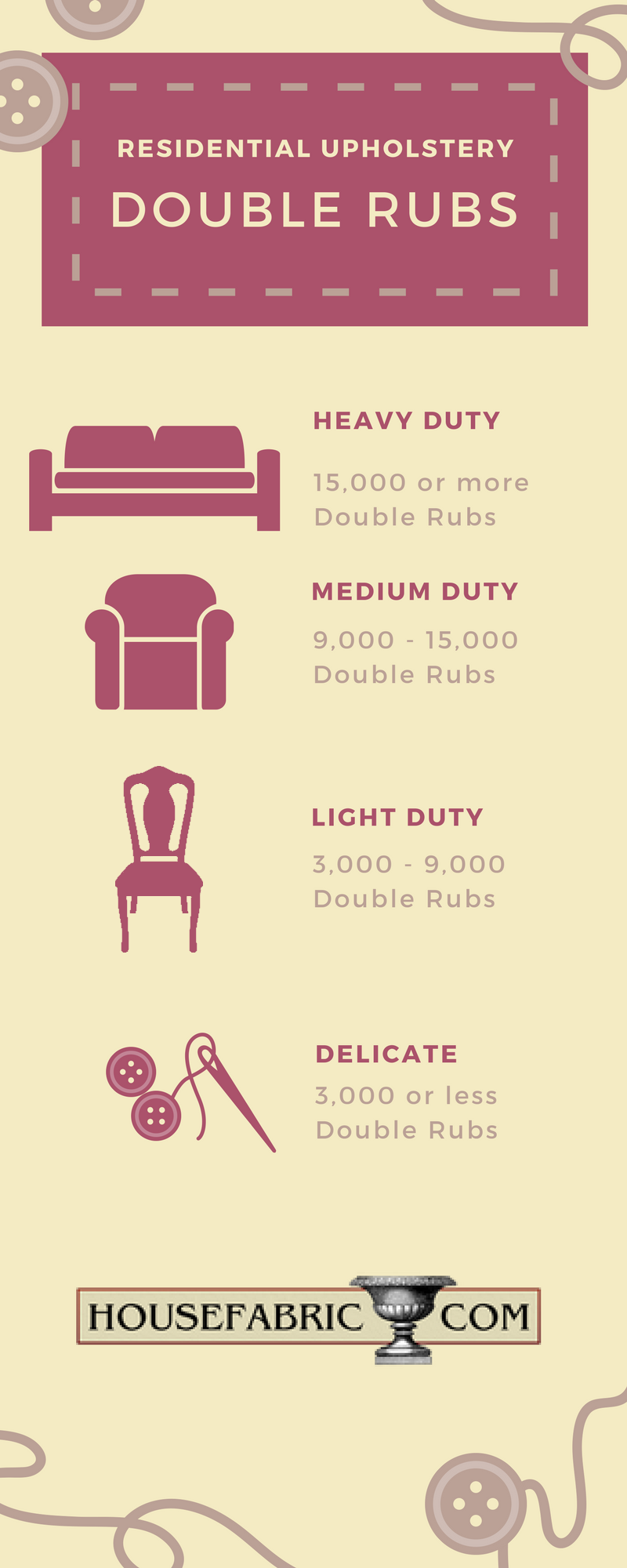 Recommended Double Rubs for Residential Upholstery